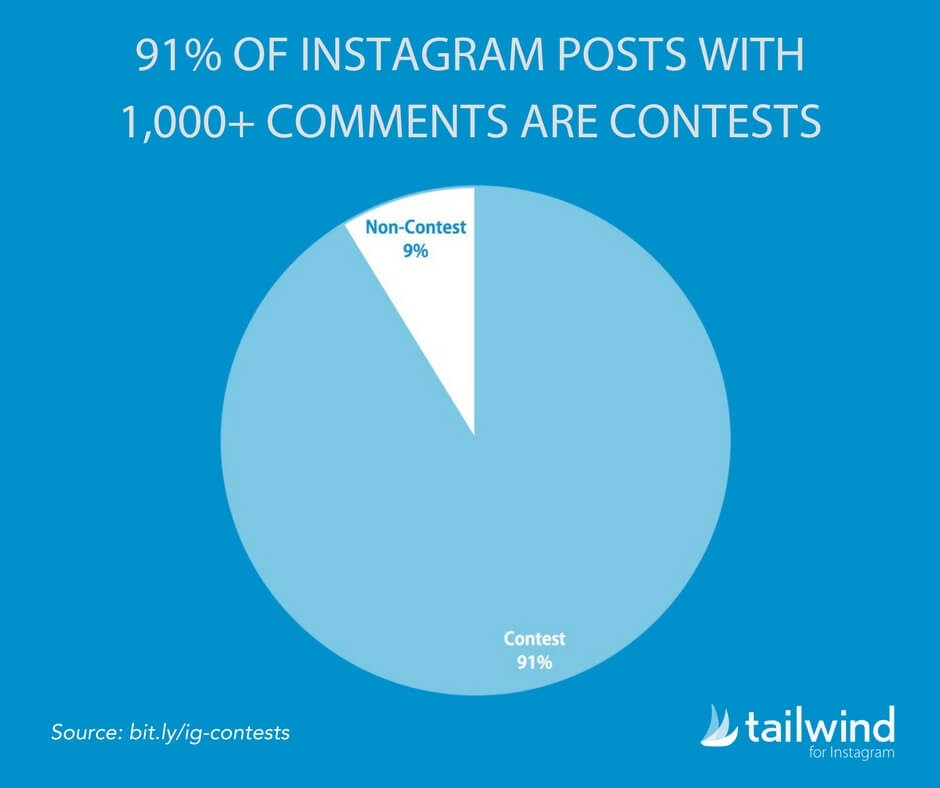91-percent-of-instagram-posts-with-1000-plus-comments-are-contests-stat