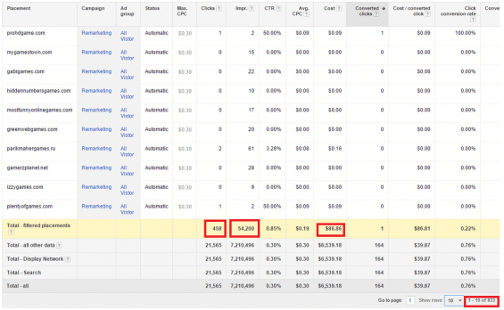 Adwords example for display optimization