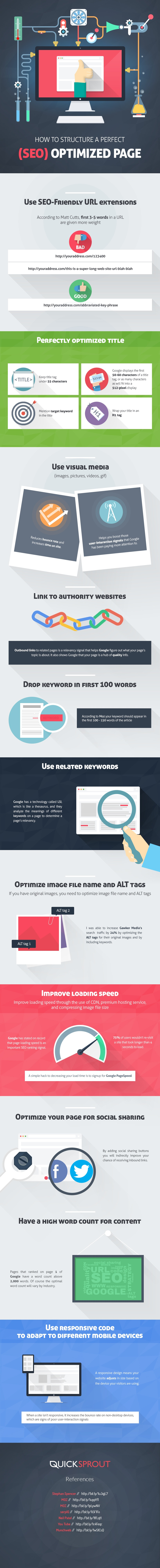 How to Structure a Perfect SEO Optimized Page