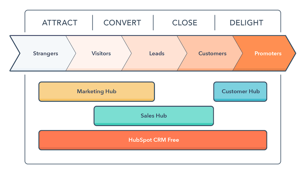What Role Does Content Play in Your Inbound Marketing Strategy?